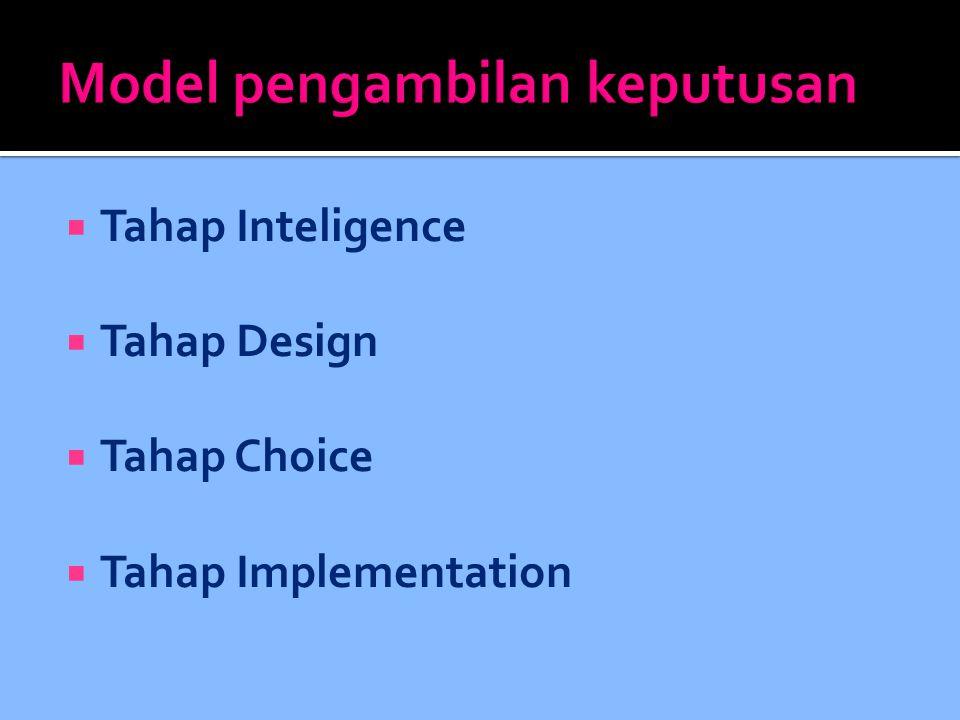  Tahap Inteligence  Tahap Design  Tahap Choice  Tahap Implementation