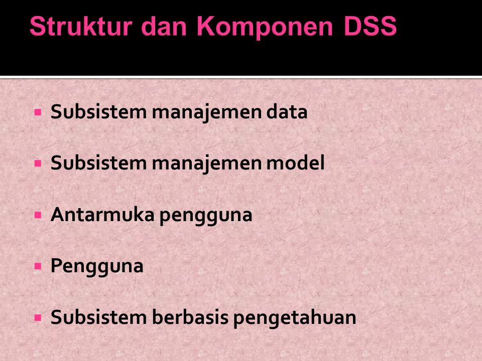  Subsistem manajemen data  Subsistem manajemen model  Antarmuka pengguna  Pengguna  Subsistem berbasis pengetahuan