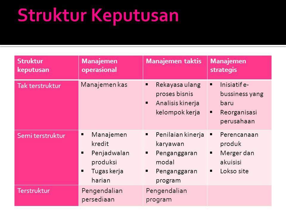 Struktur keputusan Manajemen operasional Manajemen taktisManajemen strategis Tak terstruktur Manajemen kas  Rekayasa ulang proses bisnis  Analisis k