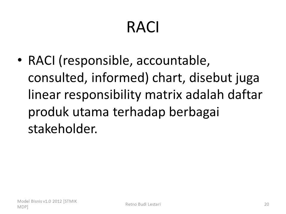 RACI RACI (responsible, accountable, consulted, informed) chart, disebut juga linear responsibility matrix adalah daftar produk utama terhadap berbaga