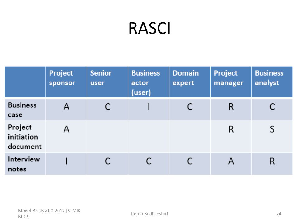 RASCI Model Bisnis v1.0 2012 [STMIK MDP] Retno Budi Lestari24