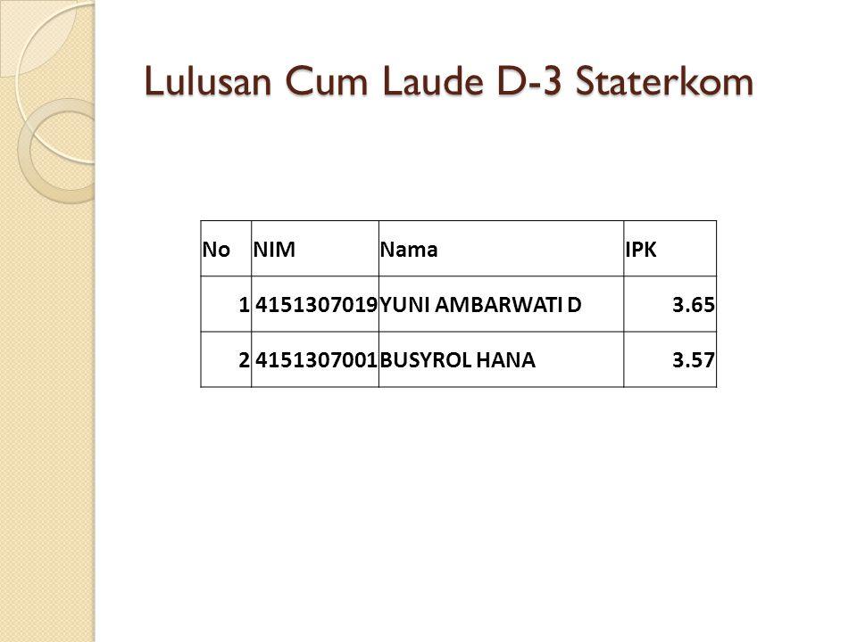 Lulusan Cum Laude D-3 Staterkom NoNIMNamaIPK 14151307019YUNI AMBARWATI D3.65 24151307001BUSYROL HANA3.57