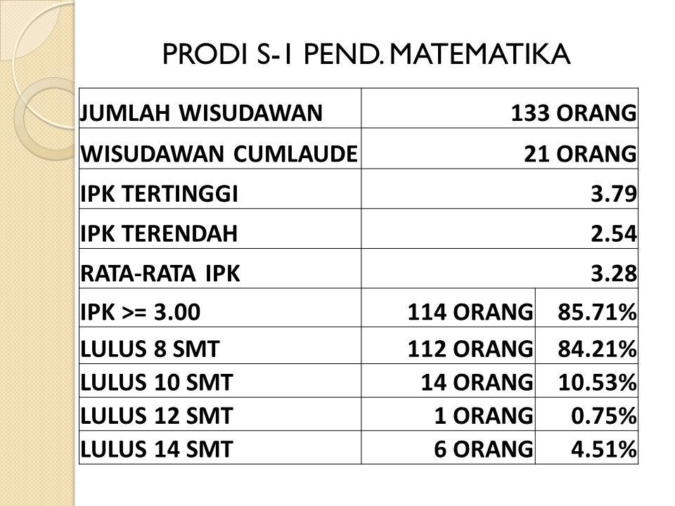 JUMLAH WISUDAWAN133 ORANG WISUDAWAN CUMLAUDE21 ORANG IPK TERTINGGI3.79 IPK TERENDAH2.54 RATA-RATA IPK3.28 IPK >= 3.00114 ORANG85.71% LULUS 8 SMT112 ORANG84.21% LULUS 10 SMT14 ORANG10.53% LULUS 12 SMT1 ORANG0.75% LULUS 14 SMT6 ORANG4.51% PRODI S-1 PEND.