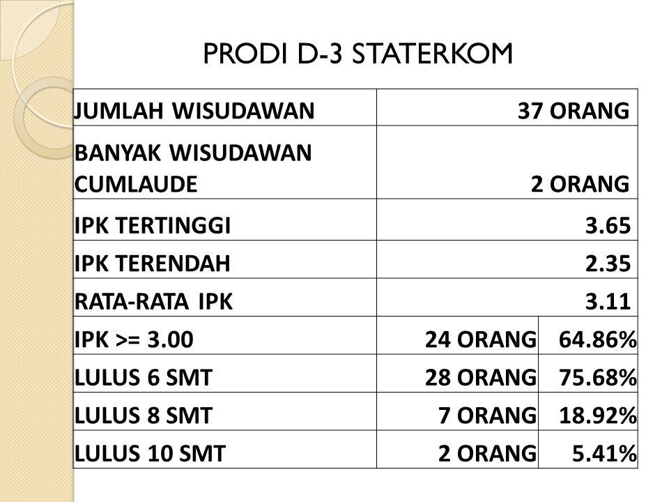 JUMLAH WISUDAWAN37 ORANG BANYAK WISUDAWAN CUMLAUDE2 ORANG IPK TERTINGGI3.65 IPK TERENDAH2.35 RATA-RATA IPK3.11 IPK >= 3.0024 ORANG64.86% LULUS 6 SMT28 ORANG75.68% LULUS 8 SMT7 ORANG18.92% LULUS 10 SMT2 ORANG5.41% PRODI D-3 STATERKOM