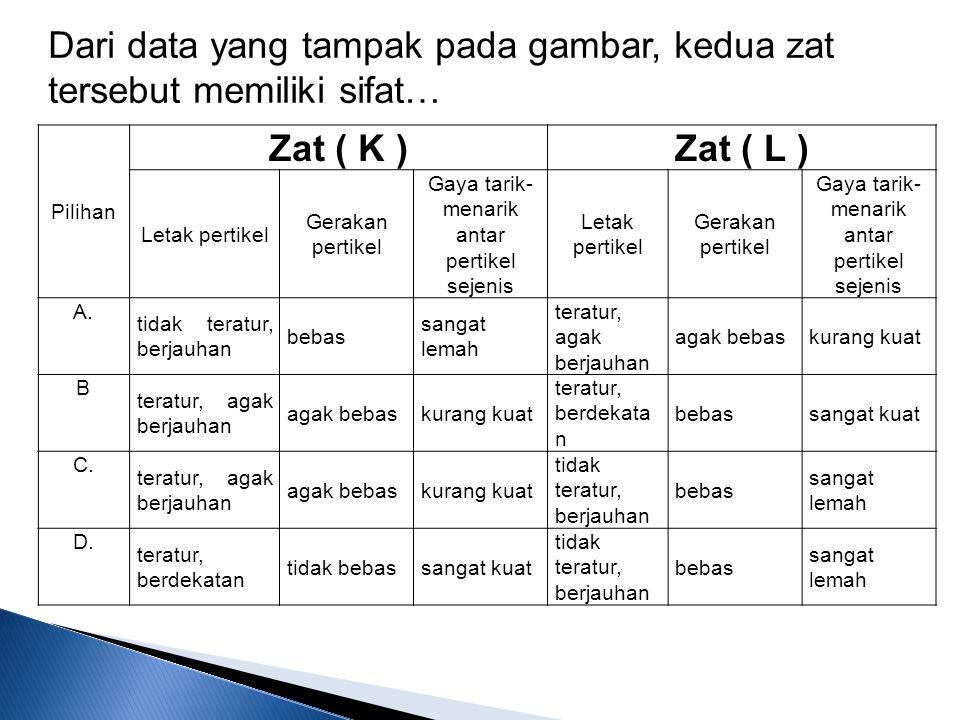 Pilihan Zat ( K )Zat ( L ) Letak pertikel Gerakan pertikel Gaya tarik- menarik antar pertikel sejenis Letak pertikel Gerakan pertikel Gaya tarik- mena