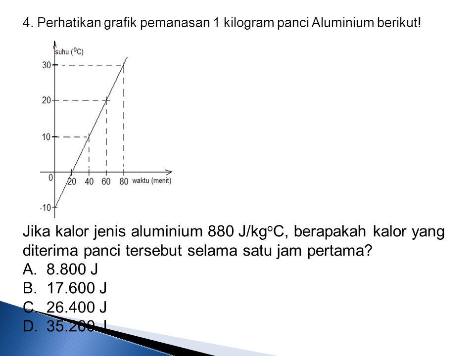 4. Perhatikan grafik pemanasan 1 kilogram panci Aluminium berikut! Jika kalor jenis aluminium 880 J/kg o C, berapakah kalor yang diterima panci terseb