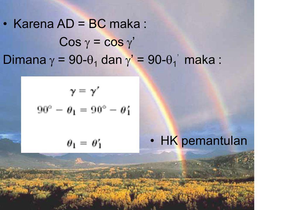 Karena AD = BC maka : Cos  = cos  ' Dimana  = 90-  1 dan  ' = 90-  1 ' maka : HK pemantulan