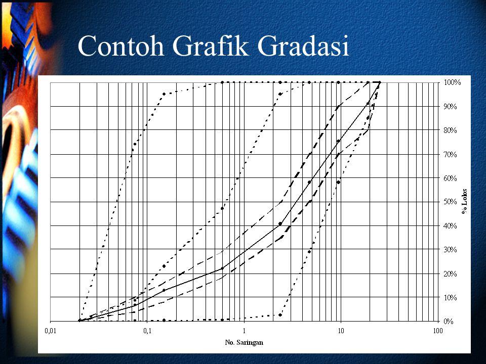 Contoh Grafik Gradasi
