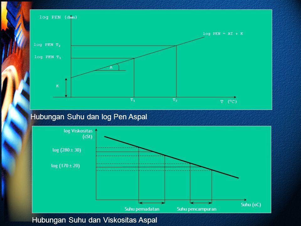 log PEN T 2 log PEN = AT + K log PEN T 1 log PEN ( dmm ) T ( o C) T2T2 T1T1 K A log Viskositas (cSt) Suhu (oC) log (170  20) log (280  30) Suhu pema