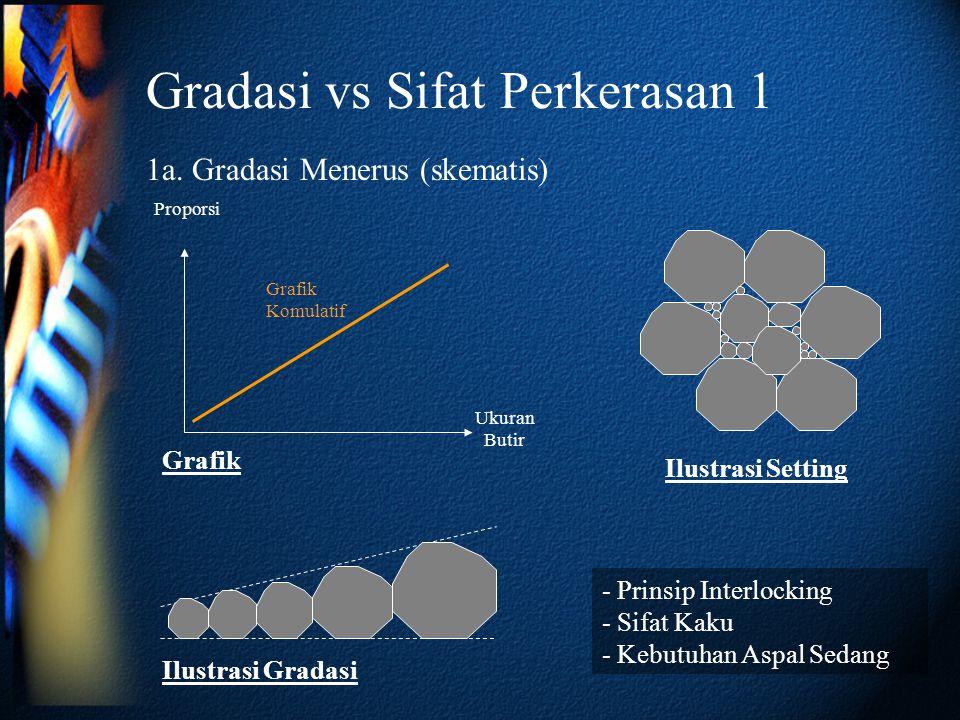 Gradasi vs Sifat Perkerasan 1 1a. Gradasi Menerus (skematis) Ukuran Butir Proporsi Grafik Komulatif Ilustrasi Gradasi Ilustrasi Setting - Prinsip Inte