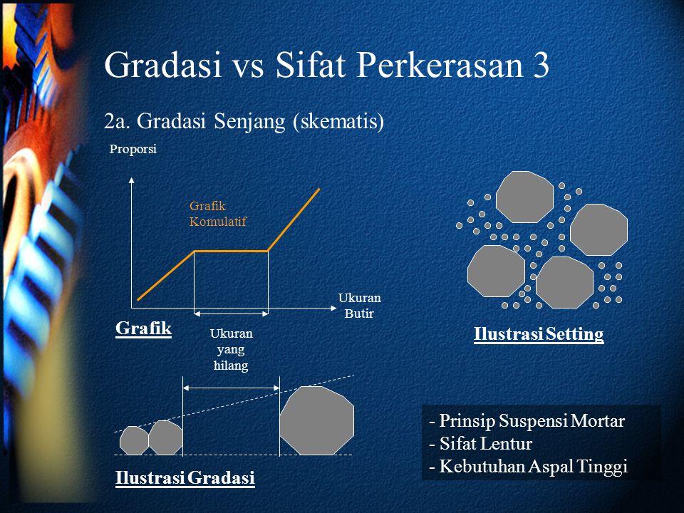 Gradasi vs Sifat Perkerasan 3 2a. Gradasi Senjang (skematis) Ukuran Butir Proporsi Grafik Komulatif Ilustrasi Gradasi Ilustrasi Setting - Prinsip Susp