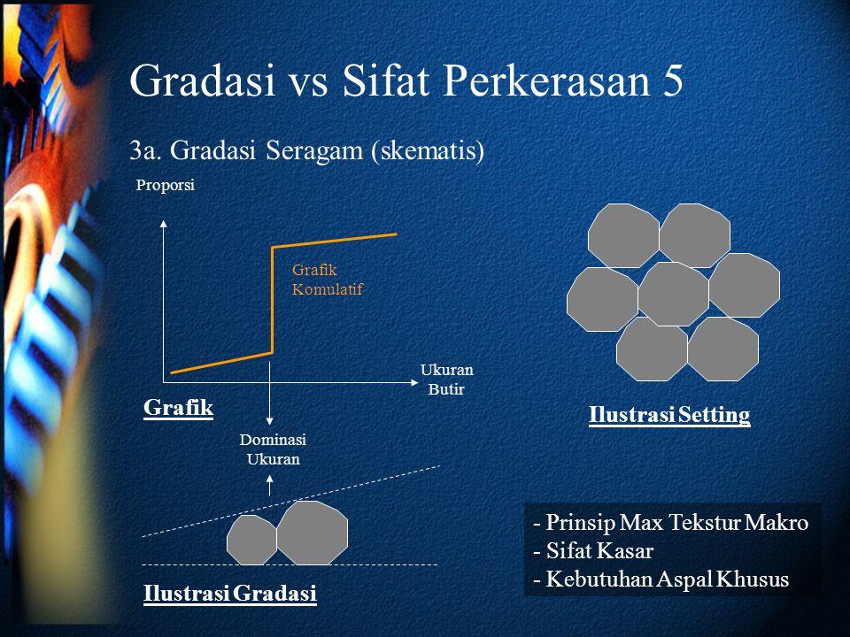 Gradasi vs Sifat Perkerasan 5 3a. Gradasi Seragam (skematis) Ukuran Butir Proporsi Grafik Komulatif Ilustrasi Gradasi Ilustrasi Setting - Prinsip Max