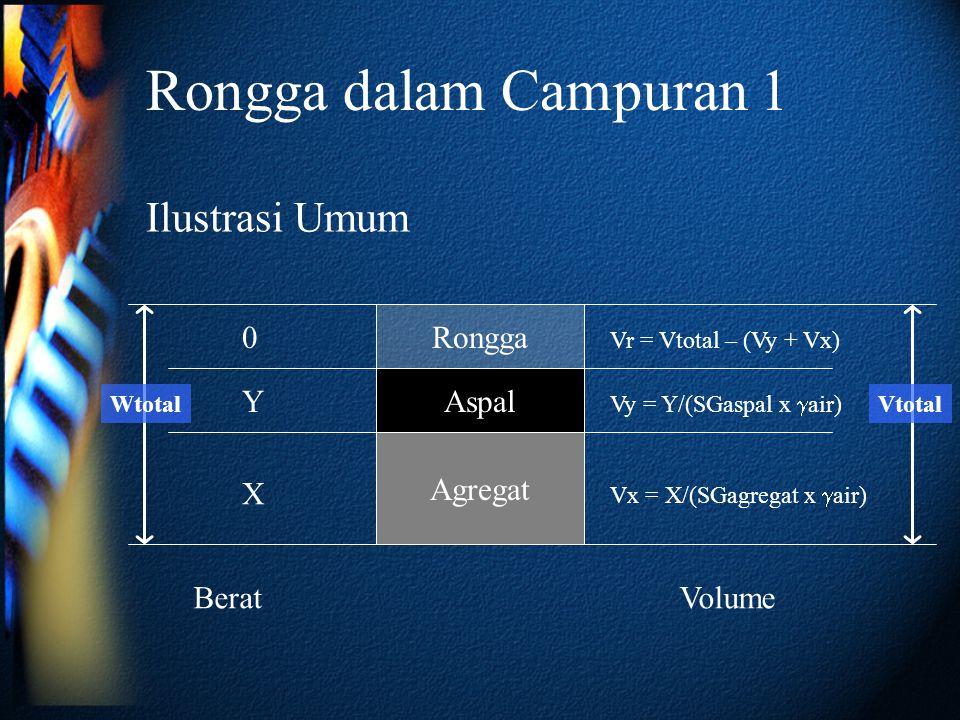Rongga dalam Campuran 1 Agregat Aspal Rongga Ilustrasi Umum BeratVolume X Y Vx = X/(SGagregat x  air) Vy = Y/(SGaspal x  air) Vr = Vtotal – (Vy + Vx