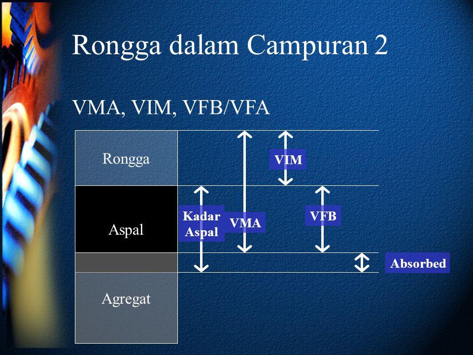 Rongga dalam Campuran 2 Aspal Rongga VMA, VIM, VFB/VFA VMA VIM Kadar Aspal Absorbed Agregat VFB