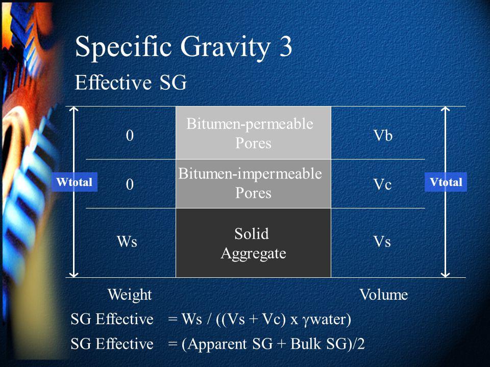 Specific Gravity 3 Solid Aggregate Bitumen-impermeable Pores Bitumen-permeable Pores Effective SG Ws Volume Vs 0 VtotalWtotal 0 Weight Vc Vb SG Effect