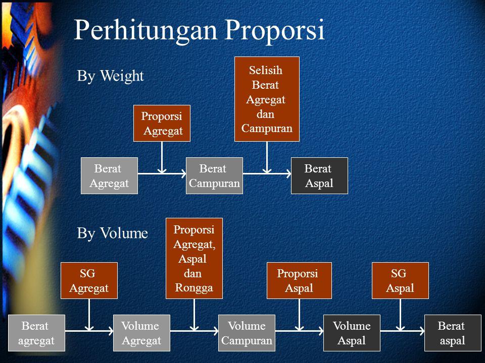 Perhitungan Proporsi Berat Agregat Berat Campuran Proporsi Agregat Berat Aspal Selisih Berat Agregat dan Campuran By Weight Berat agregat Volume Agreg