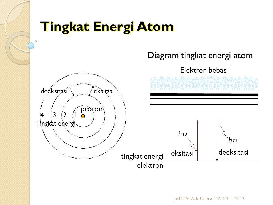 1234 Tingkat Energi Atom proton deeksitasieksitasi Tingkat energi Diagram tingkat energi atom hh eksitasi hh deeksitasi Elektron bebas tingkat ene