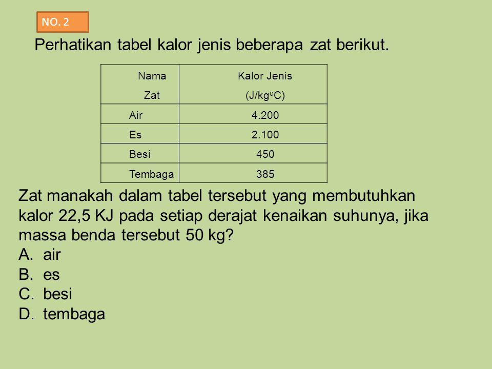 Nama Zat Kalor Jenis (J/kg o C) Air4.200 Es2.100 Besi450 Tembaga385 Perhatikan tabel kalor jenis beberapa zat berikut. Zat manakah dalam tabel tersebu