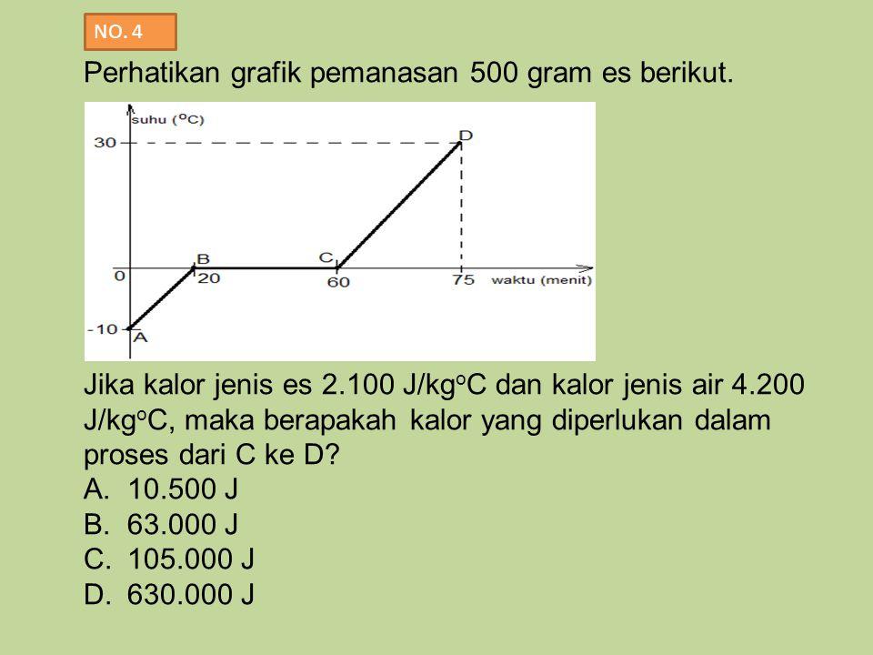 Perhatikan grafik pemanasan 500 gram es berikut. Jika kalor jenis es 2.100 J/kg o C dan kalor jenis air 4.200 J/kg o C, maka berapakah kalor yang dipe
