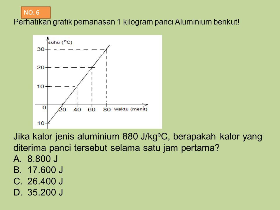 Perhatikan grafik pemanasan 1 kilogram panci Aluminium berikut! Jika kalor jenis aluminium 880 J/kg o C, berapakah kalor yang diterima panci tersebut