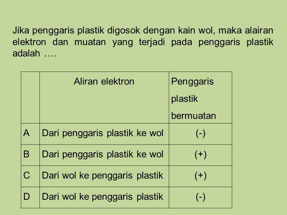 Aliran elektron Penggaris plastik bermuatan ADari penggaris plastik ke wol(-) BDari penggaris plastik ke wol(+) CDari wol ke penggaris plastik(+) DDar