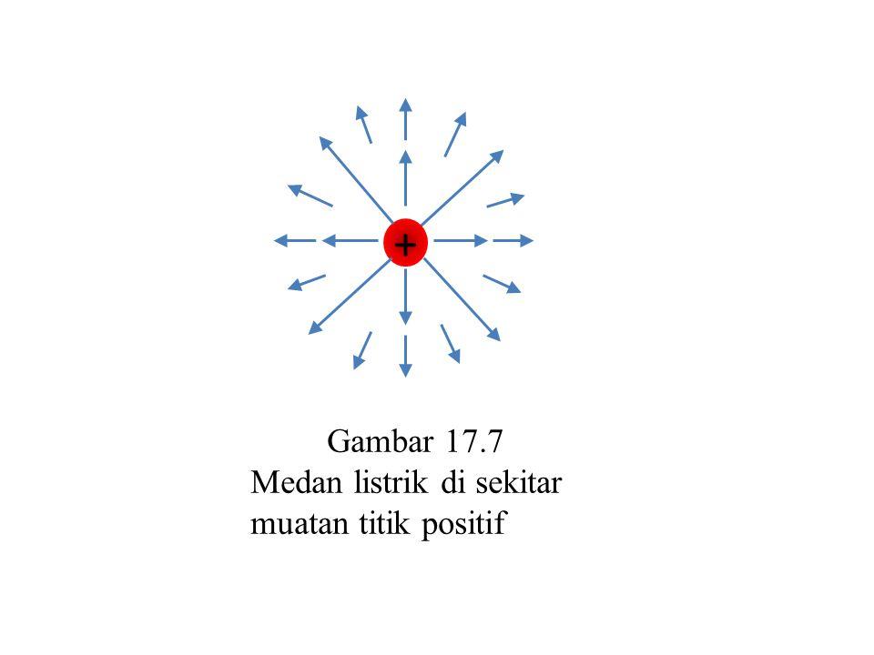 + Gambar 17.7 Medan listrik di sekitar muatan titik positif