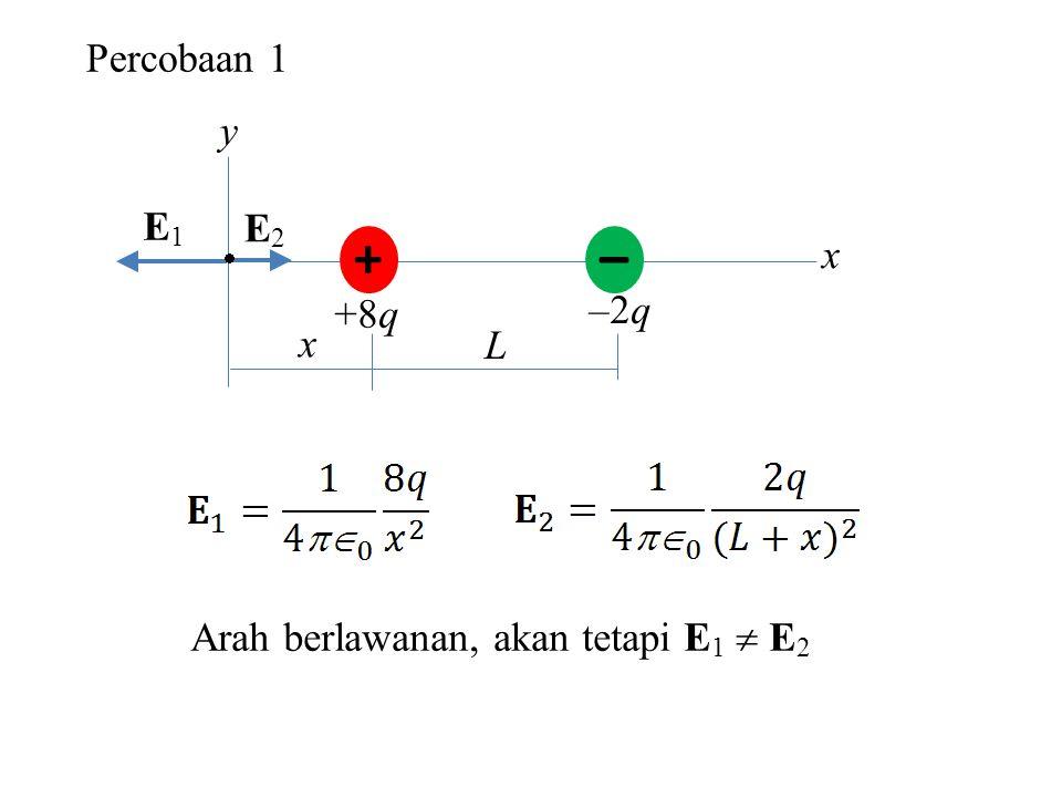Percobaan 1 + – +8q –2q y x  L x E1E1 E2E2 Arah berlawanan, akan tetapi E 1  E 2