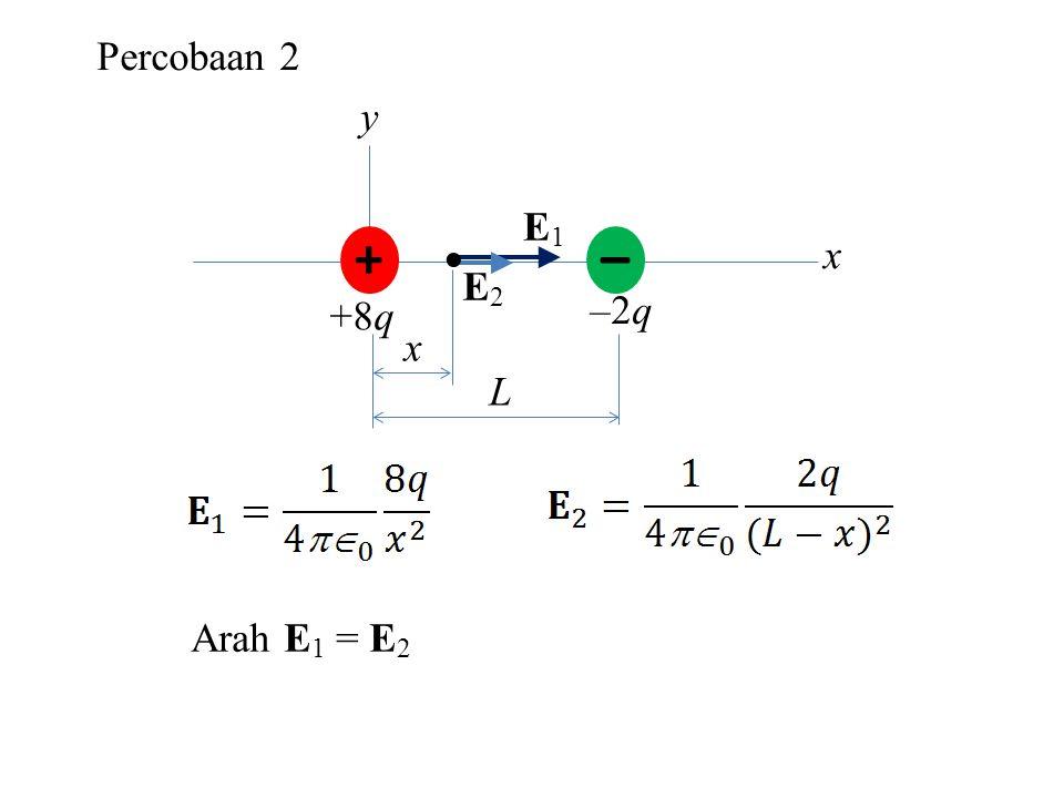 Percobaan 2 Arah E 1 = E 2 + – +8q –2q y x  L x E1E1 E2E2