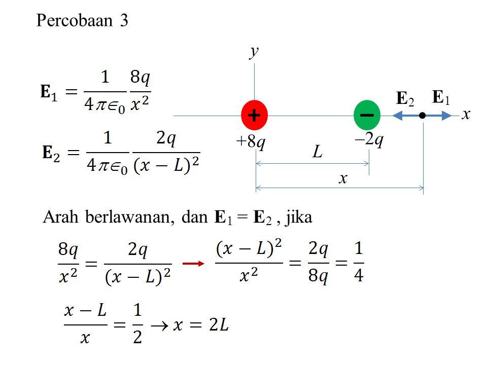 Percobaan 3 y + – +8q –2q x L x E1E1 E2E2  Arah berlawanan, dan E 1 = E 2, jika