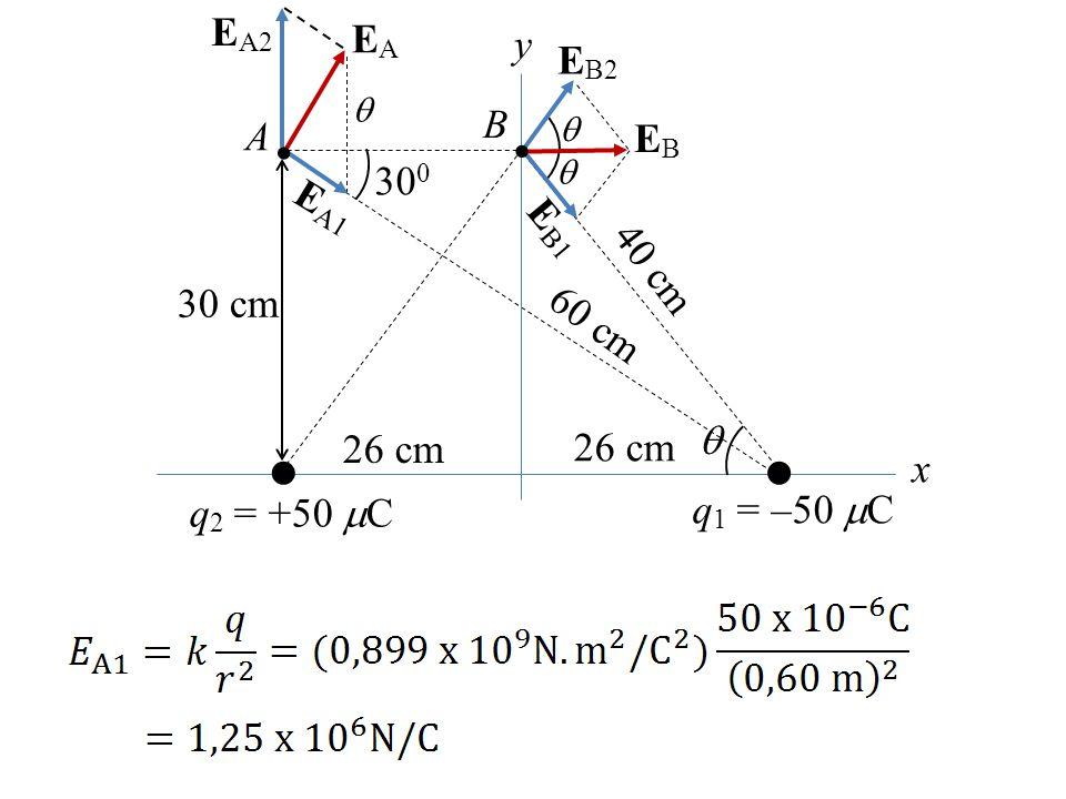 y x A 30 cm 30 0 E A2  B q 1 = –50  C q 2 = +50  C 26 cm 60 cm 40 cm      E A1 EAEA E B2 E B1 EBEB 