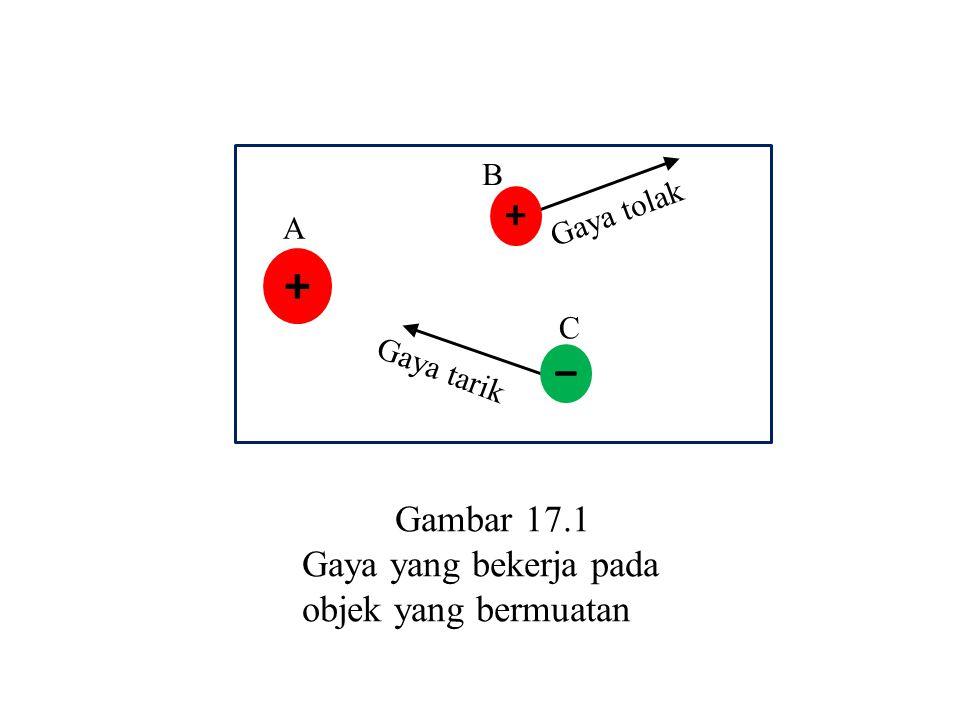 + Gaya tarik + – Gaya tolak C B A Gambar 17.1 Gaya yang bekerja pada objek yang bermuatan