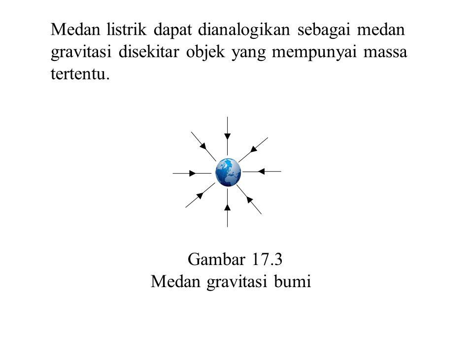 Medan listrik dapat dianalogikan sebagai medan gravitasi disekitar objek yang mempunyai massa tertentu. Gambar 17.3 Medan gravitasi bumi