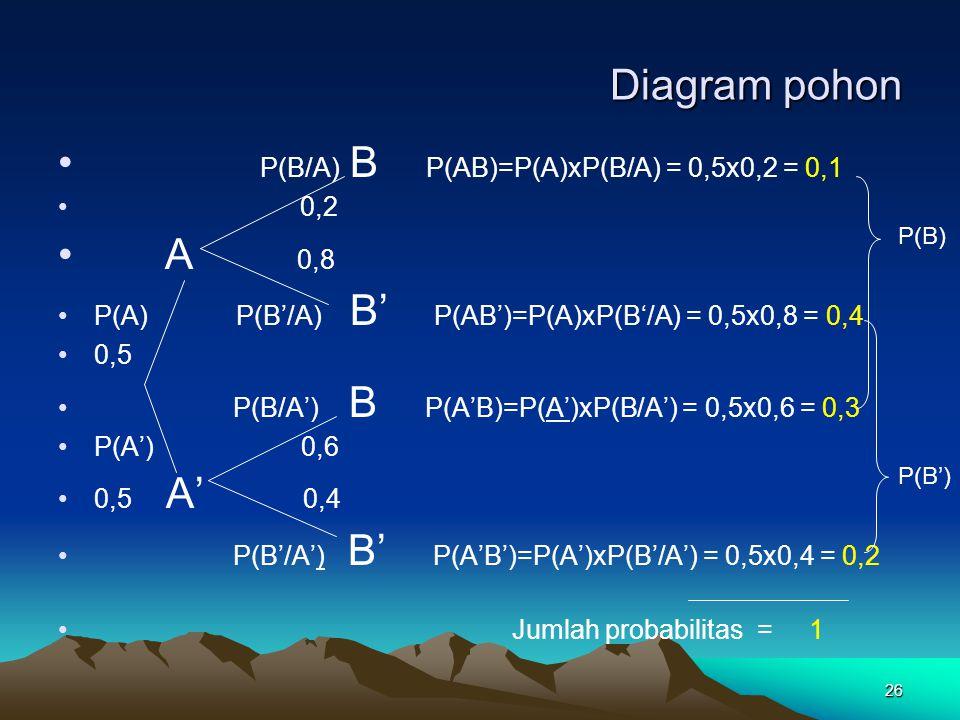 26 Diagram pohon P(B/A) B P(AB)=P(A)xP(B/A) = 0,5x0,2 = 0,1 0,2 A 0,8 P(A) P(B'/A) B' P(AB')=P(A)xP(B'/A) = 0,5x0,8 = 0,4 0,5 P(B/A') B P(A'B)=P(A')xP