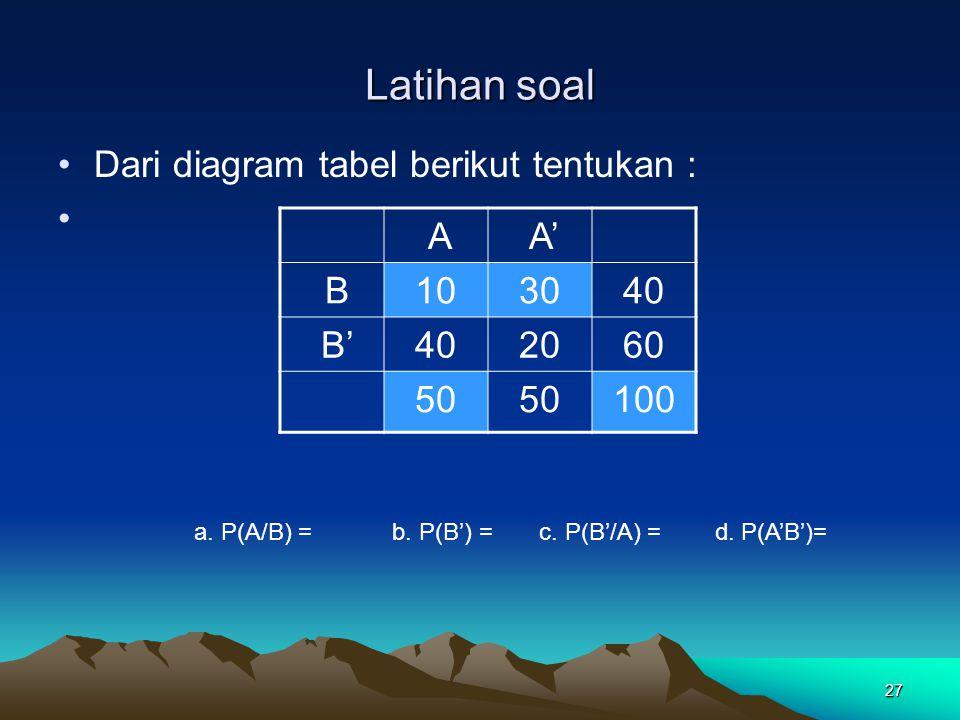 27 Latihan soal Dari diagram tabel berikut tentukan : A A' B103040 B'402060 50 100 a. P(A/B) = b. P(B') = c. P(B'/A) = d. P(A'B')=