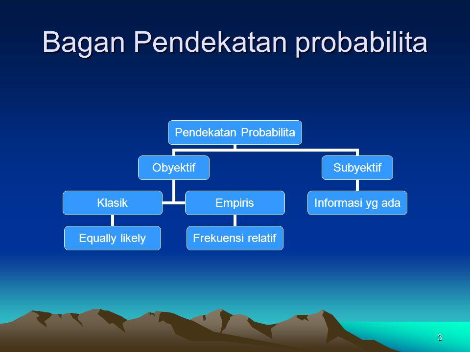 3 Bagan Pendekatan probabilita Pendekatan Probabilita Obyektif Klasik Equally likely Empiris Frekuensi relatif Subyektif Informasi yg ada