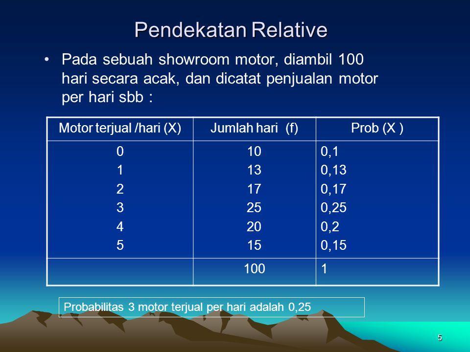 5 Pendekatan Relative Pada sebuah showroom motor, diambil 100 hari secara acak, dan dicatat penjualan motor per hari sbb : Motor terjual /hari (X)Juml