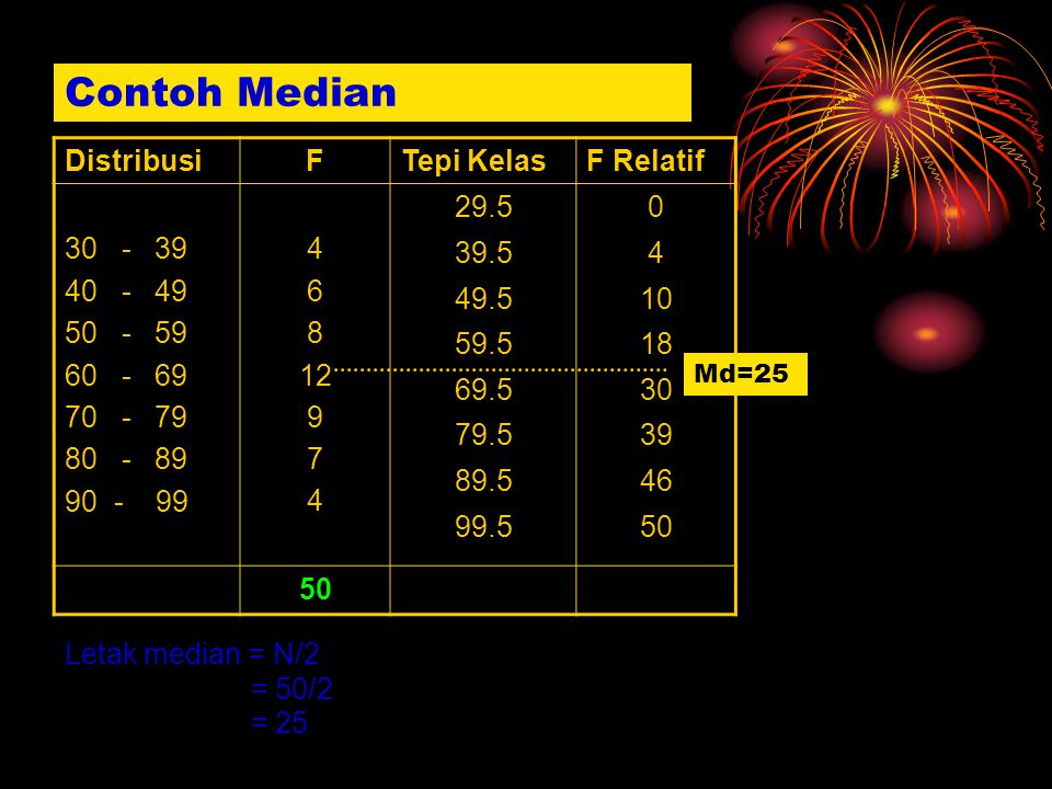 DistribusiFTepi KelasF Relatif 30 - 39 40 - 49 50 - 59 60 - 69 70 - 79 80 - 89 90 - 99 4 6 8 12 9 7 4 29.5 39.5 49.5 59.5 69.5 79.5 89.5 99.5 0 4 10 1