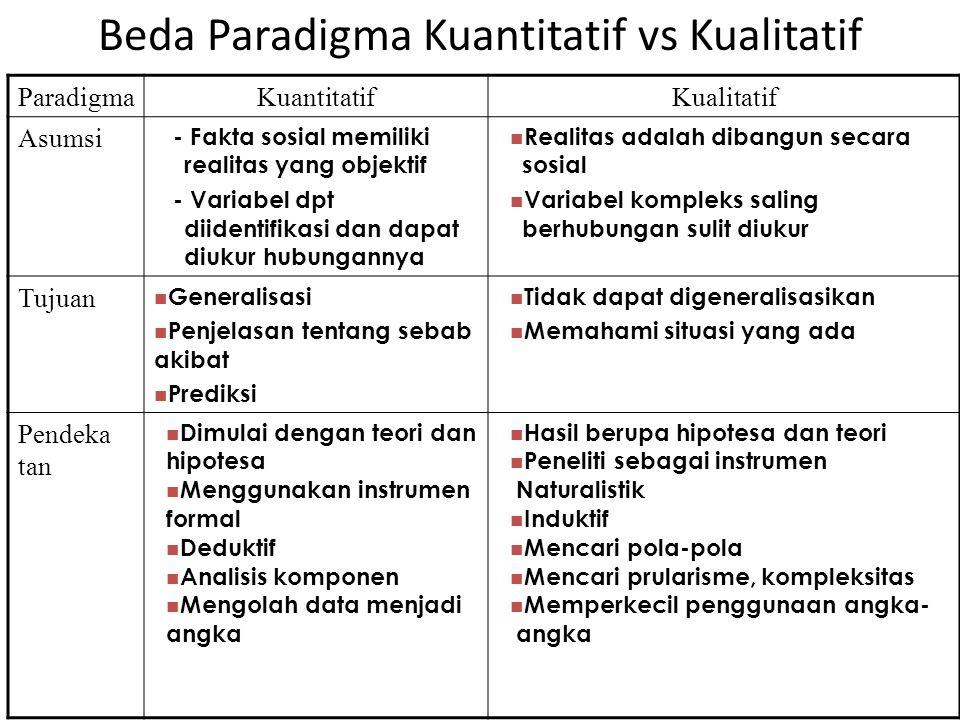 ParadigmaKuantitatifKualitatif Asumsi - Fakta sosial memiliki realitas yang objektif - Variabel dpt diidentifikasi dan dapat diukur hubungannya Realit
