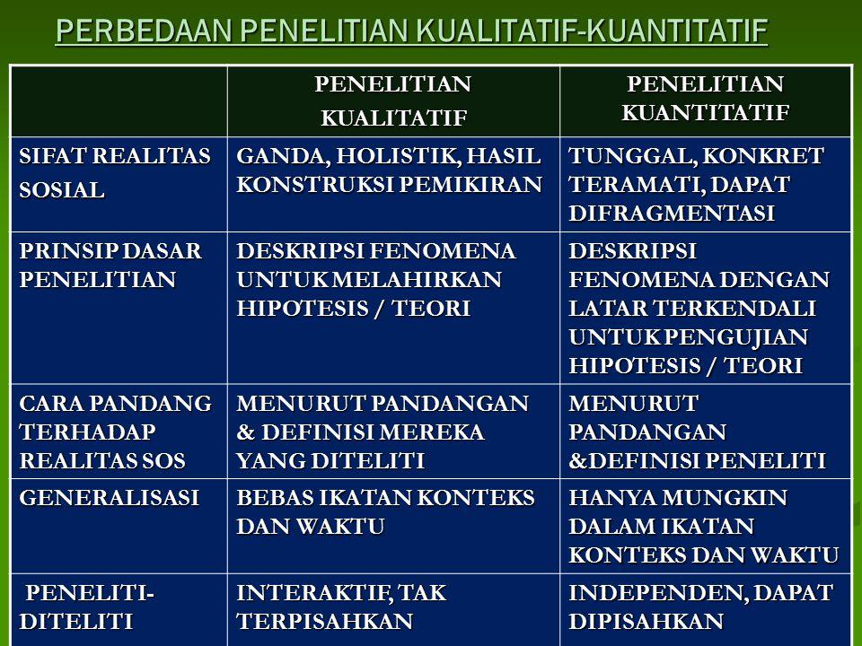 PERBEDAAN PENELITIAN KUALITATIF-KUANTITATIF PENELITIANKUALITATIF PENELITIAN KUANTITATIF SIFAT REALITAS SOSIAL GANDA, HOLISTIK, HASIL KONSTRUKSI PEMIKI