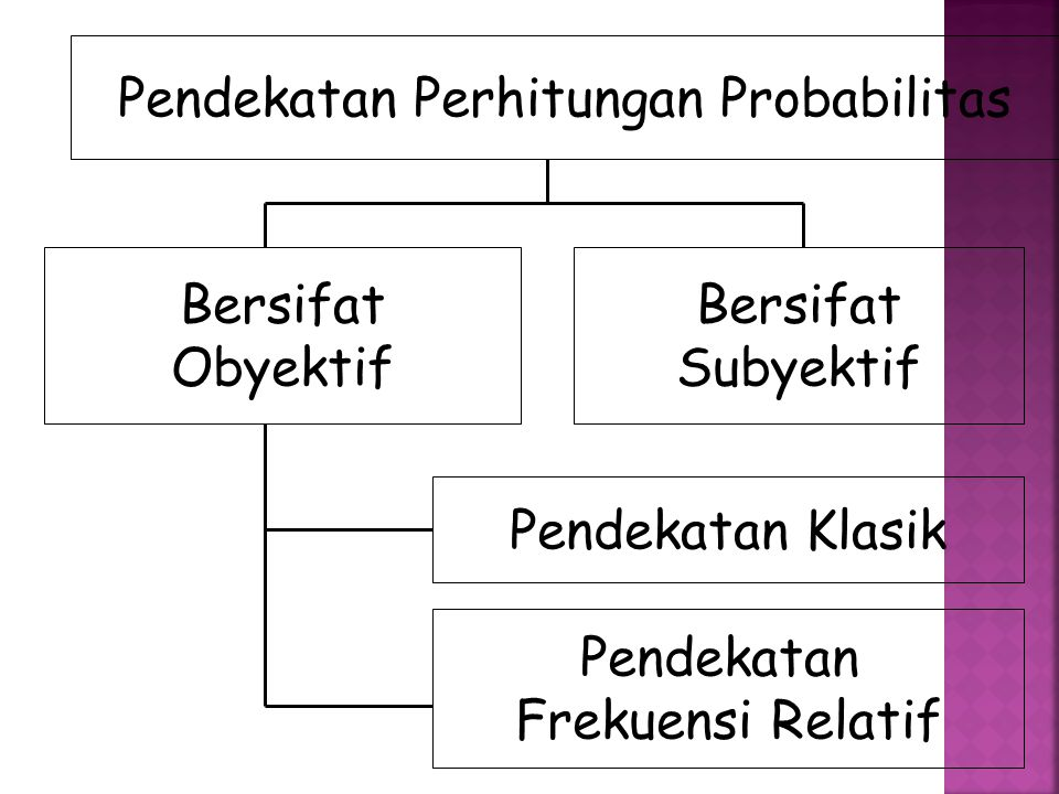 Pendekatan Perhitungan Probabilitas Bersifat Obyektif Bersifat Subyektif Pendekatan Klasik Pendekatan Frekuensi Relatif
