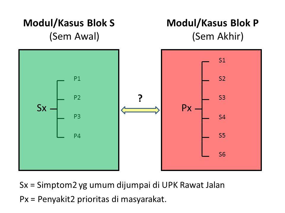 P3 P4 P2 P1 Sx S4 S1 S2 S3 Px S5 S6 Modul/Kasus Blok S (Sem Awal) Modul/Kasus Blok P (Sem Akhir) Sx = Simptom2 yg umum dijumpai di UPK Rawat Jalan Px = Penyakit2 prioritas di masyarakat.