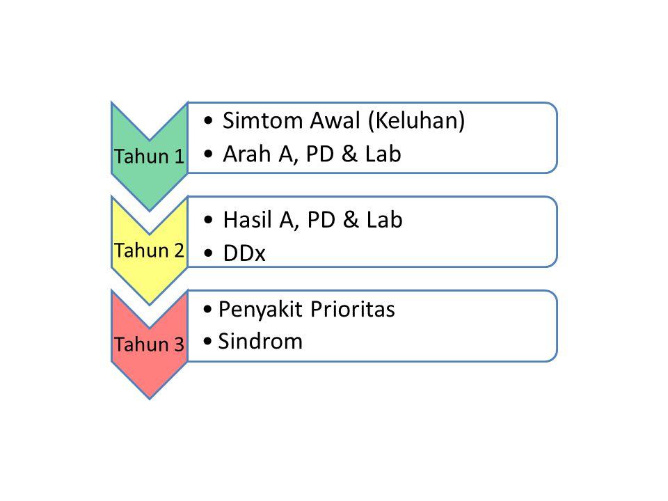 Tahun 1 Simtom Awal (Keluhan) Arah A, PD & Lab Tahun 2 Hasil A, PD & Lab DDx Tahun 3 Penyakit Prioritas Sindrom
