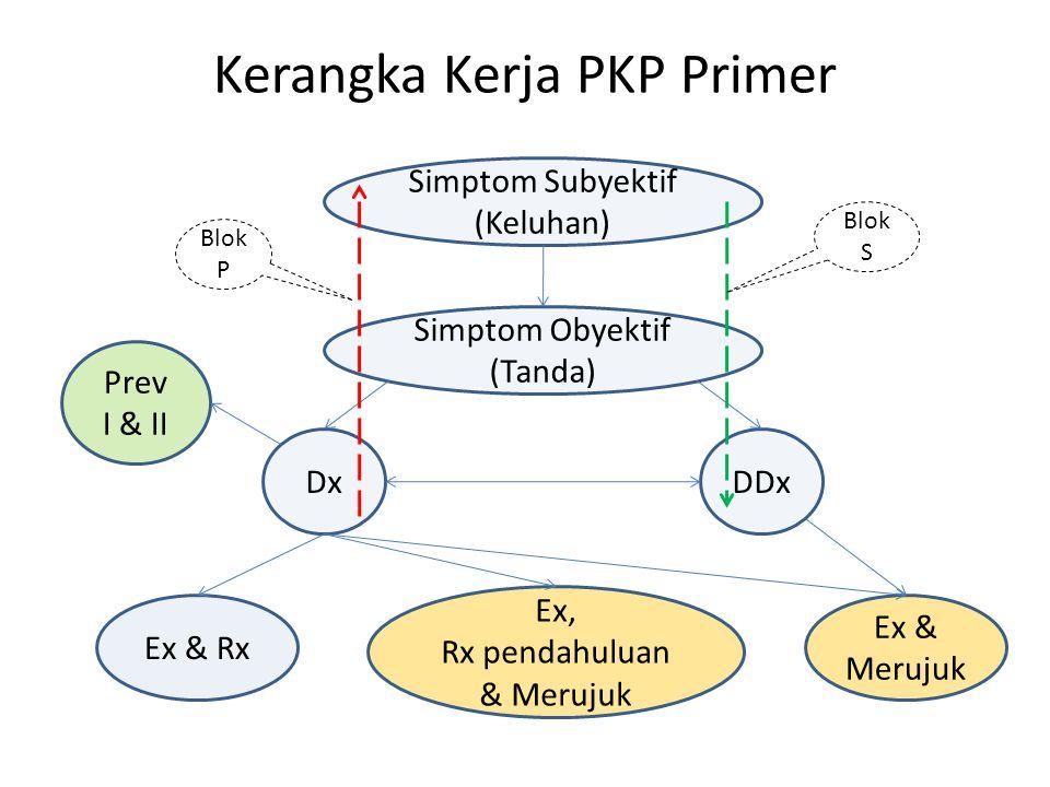 Kerangka Kerja PKP Primer Simptom Subyektif (Keluhan) Simptom Obyektif (Tanda) DDxDx Prev I & II Ex & Rx Ex, Rx pendahuluan & Merujuk Ex & Merujuk Blo