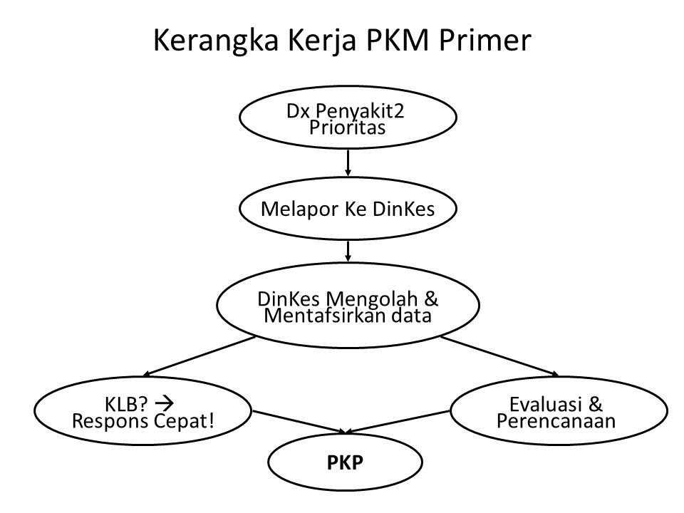 Kerangka Kerja PKM Primer Melapor Ke DinKes Dx Penyakit2 Prioritas DinKes Mengolah & Mentafsirkan data KLB?  Respons Cepat! Evaluasi & Perencanaan PK