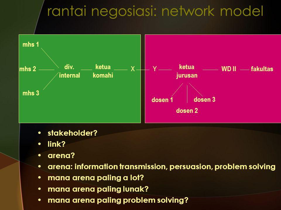 rantai negosiasi: network model stakeholder? link? arena? arena: information transmission, persuasion, problem solving mana arena paling a lot? mana a