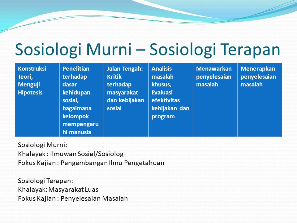 Sosiologi Murni – Sosiologi Terapan Konstruksi Teori, Menguji Hipotesis Penelitian terhadap dasar kehidupan sosial, bagaimana kelompok mempengaru hi m
