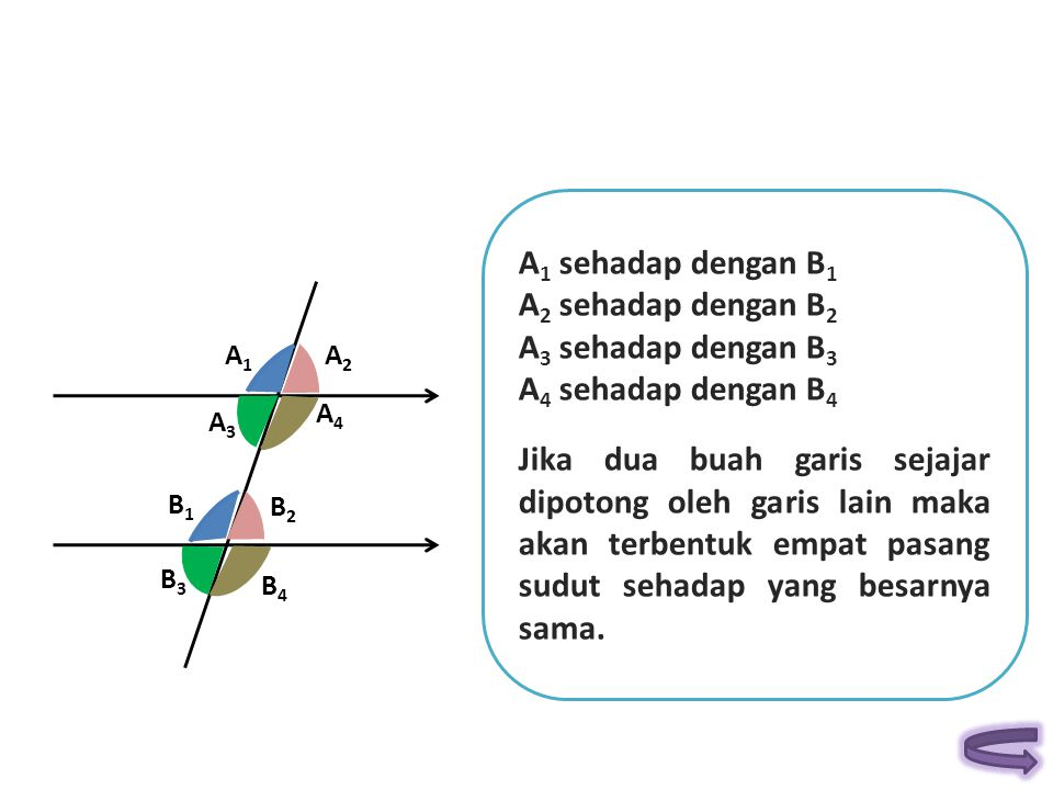 A1A1 A4A4 A3A3 A2A2 B3B3 B4B4 B2B2 B1B1 A 1 sehadap dengan B 1 A 2 sehadap dengan B 2 A 3 sehadap dengan B 3 A 4 sehadap dengan B 4 Jika dua buah gari