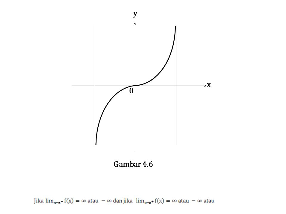 x y 0 Gambar 4.6