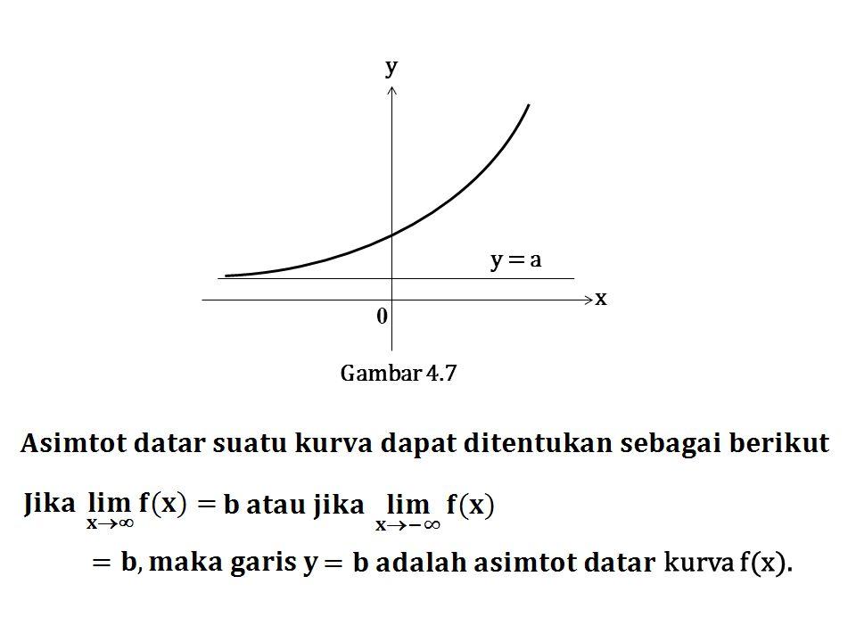 x y 0 Gambar 4.7 kurva f(x). y = a