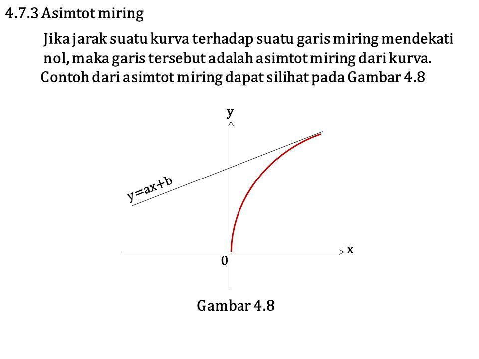 4.7.3 Asimtot miring Jika jarak suatu kurva terhadap suatu garis miring mendekati nol, maka garis tersebut adalah asimtot miring dari kurva. Contoh da